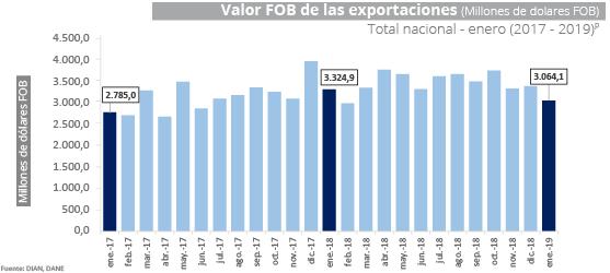 Exportaciones Enero 2019