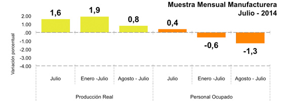 Encuesta Mensual de Comercio al por Menor - julio 2014