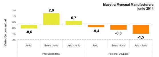 Encuesta Mensual de Comercio al por Menor - junio 2014