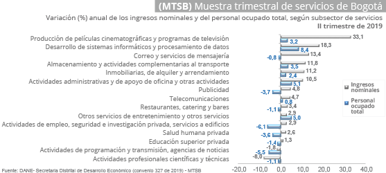 Quarterly sample of services in Bogotá (MTSB)