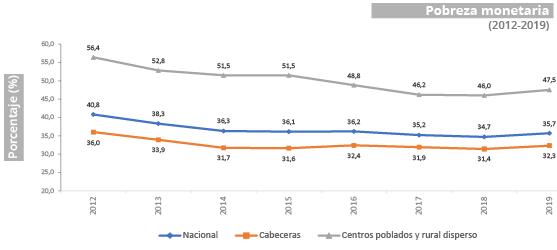 Gráfica  pobreza monetaria 2019