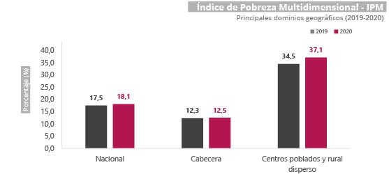 Gráfica Índice de pobreza multidimensional (IPM)  2020
