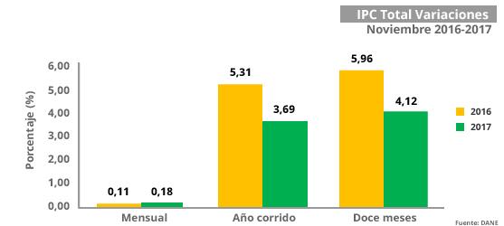 Gráfica Índice de Precios al Consumidor -IPC- Noviembre 2017